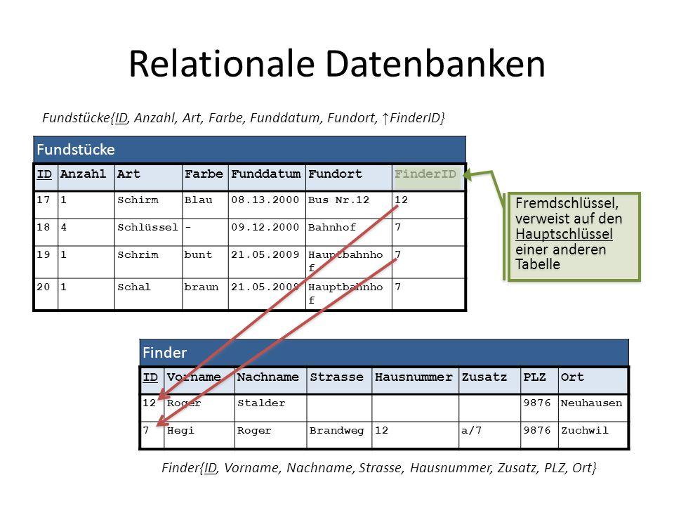 Relationale Datenbanken Fundstücke IDAnzahlArtFarbeFunddatumFundortFinderID 171SchirmBlau08.13.2000Bus Nr.1212 184Schlüssel-09.12.2000Bahnhof7 191Schr