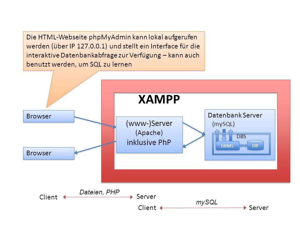 Datenbank Server (mySQL) Datenbank Server (mySQL) XAMPP Server Client Die HTML-Webseite phpMyAdmin kann lokal aufgerufen werden (über IP 127.0.0.1) un