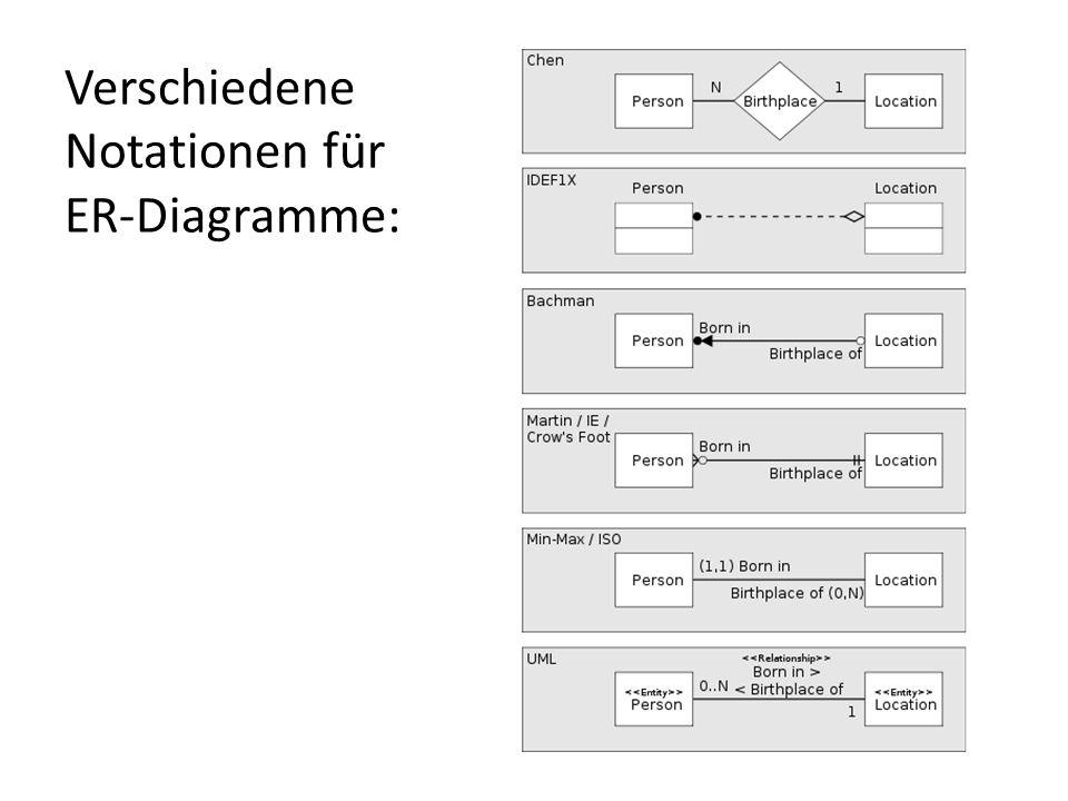 Verschiedene Notationen für ER-Diagramme: