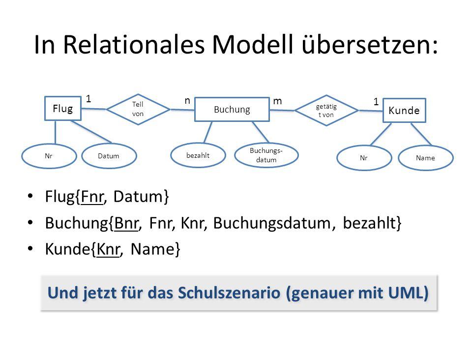 In Relationales Modell übersetzen: Flug{Fnr, Datum} Buchung{Bnr, Fnr, Knr, Buchungsdatum, bezahlt} Kunde{Knr, Name} Flug Teil von Buchung 1 n getätig