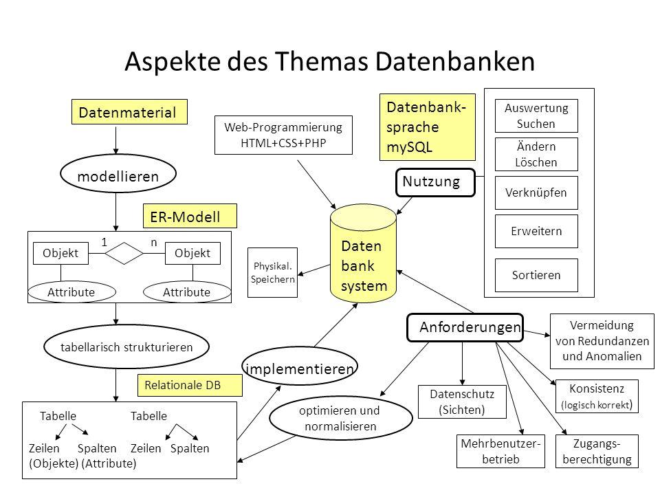 Aspekte des Themas Datenbanken Datenmaterial modellieren tabellarisch strukturieren Tabelle Tabelle Zeilen Spalten (Objekte) (Attribute) Relationale D