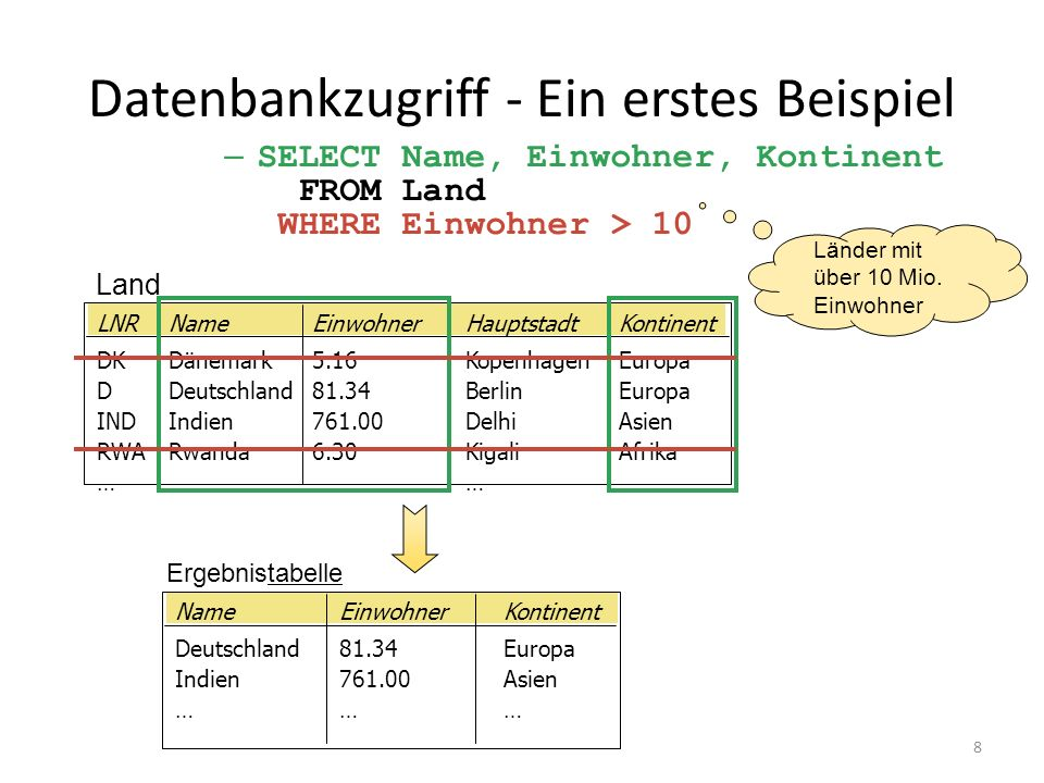 Aspekte des Themas Datenbanken Datenmaterial modellieren tabellarisch strukturieren Tabelle Tabelle Zeilen Spalten (Objekte) (Attribute) Relationale DB implementieren Anforderungen Nutzung Auswertung Suchen Ändern Löschen Verknüpfen Erweitern Sortieren Datenbank- sprache mySQL Web-Programmierung HTML+CSS+PHP Daten bank system Physikal.