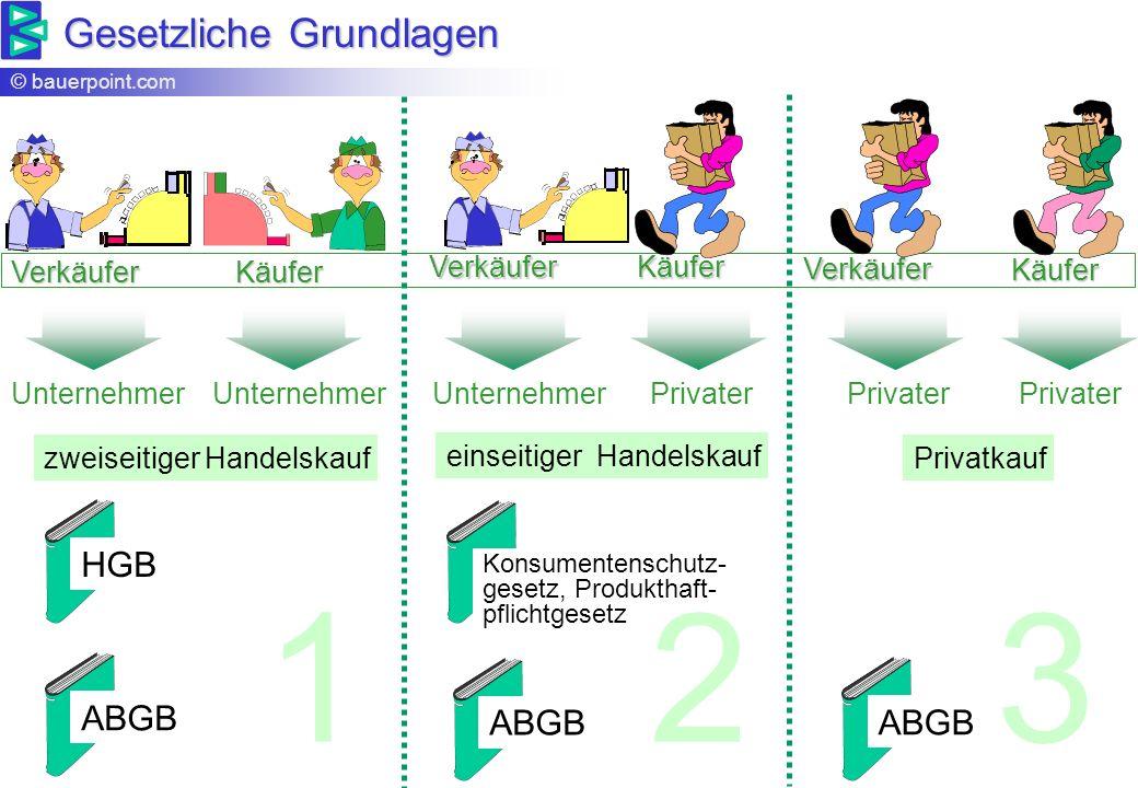 © bauerpoint.com Überblick - Abwicklung Kaufvertrag Anfrage Angebot Bestellung Auftragsbe- stätigung Lieferant Kunde 1.