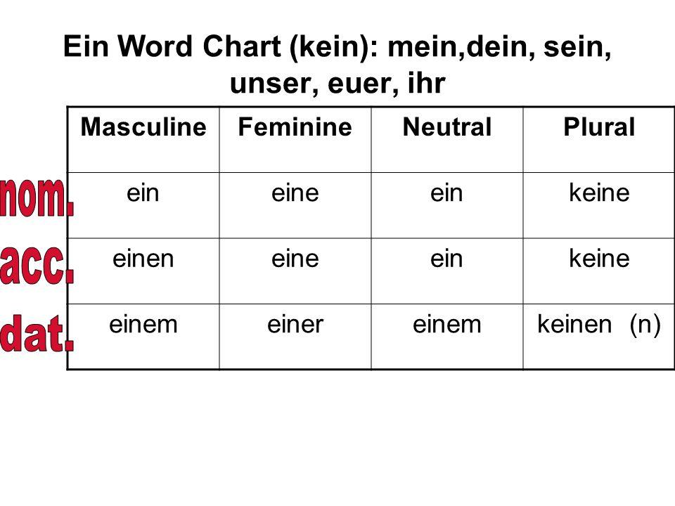 Ein Word Chart (kein): mein,dein, sein, unser, euer, ihr MasculineFeminineNeutralPlural eineineeinkeine eineneineeinkeine einemeinereinemkeinen (n)