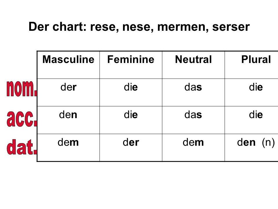 Der chart: rese, nese, mermen, serser MasculineFeminineNeutralPlural derdiedasdie dendiedasdie demderdemden (n)