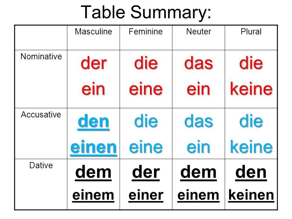 Table Summary: MasculineFeminineNeuterPlural Nominativedereindieeinedaseindiekeine Accusativedeneinendieeinedaseindiekeine Dative dem einem der einer