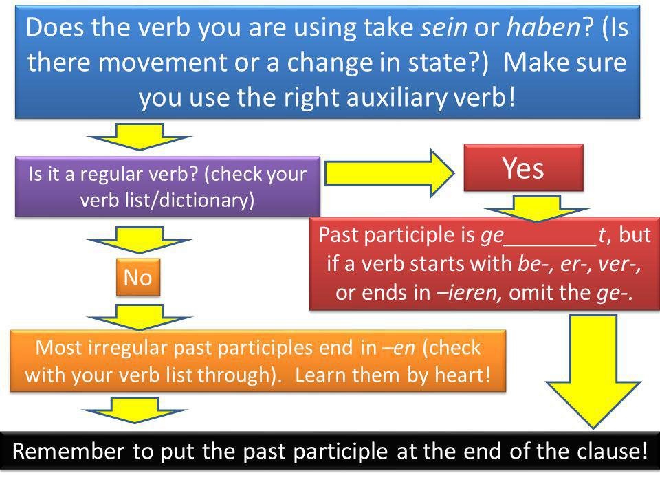 Does the verb you are using take sein or haben? (Is there movement or a change in state?) Make sure you use the right auxiliary verb! Is it a regular