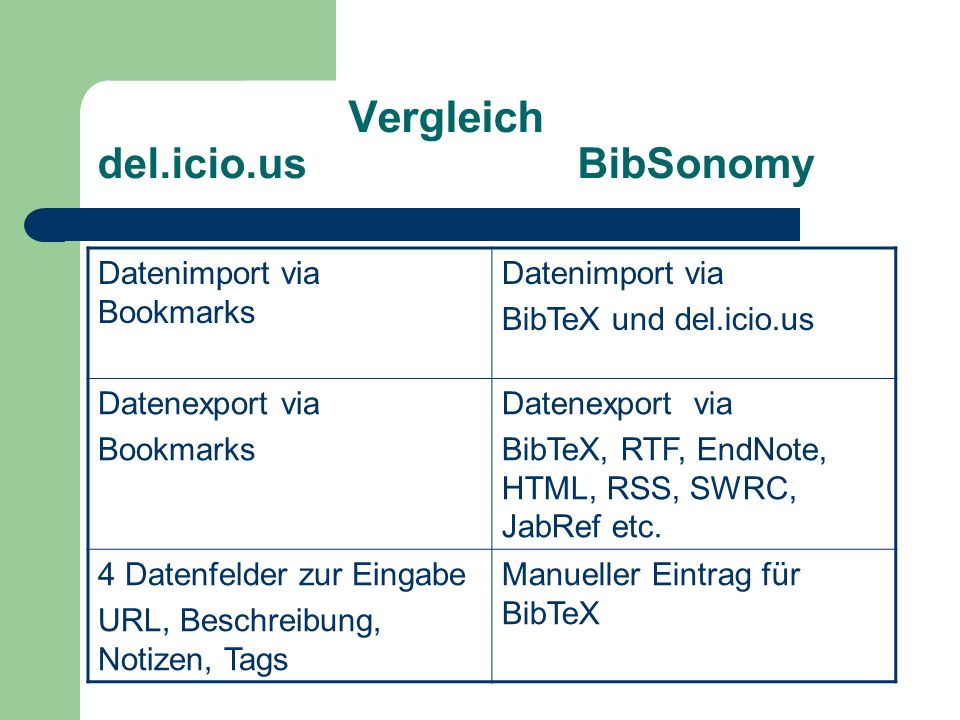 Vergleich del.icio.us BibSonomy Datenimport via Bookmarks Datenimport via BibTeX und del.icio.us Datenexport via Bookmarks Datenexport via BibTeX, RTF, EndNote, HTML, RSS, SWRC, JabRef etc.