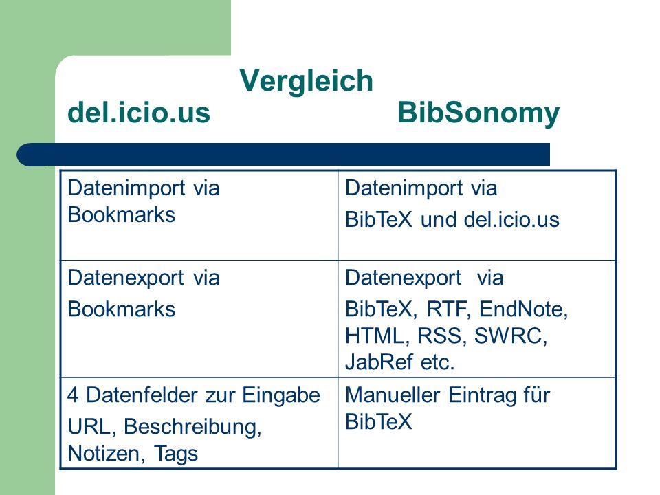 Vergleich del.icio.us BibSonomy Datenimport via Bookmarks Datenimport via BibTeX und del.icio.us Datenexport via Bookmarks Datenexport via BibTeX, RTF