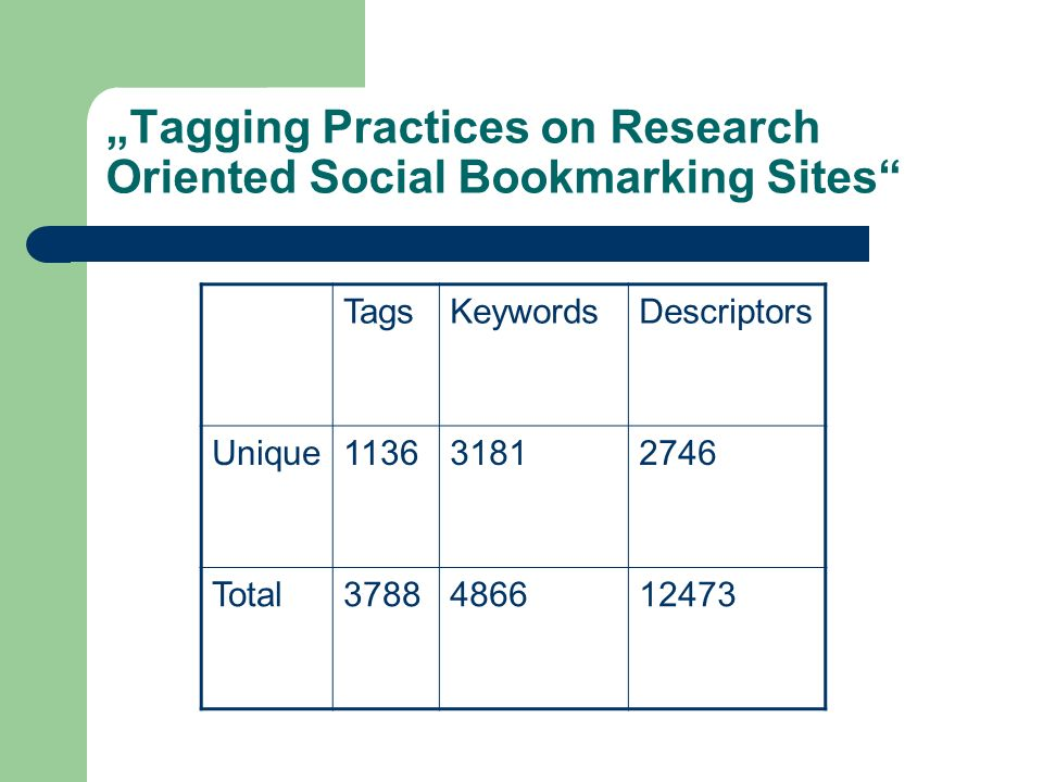 Tagging Practices on Research Oriented Social Bookmarking Sites TagsKeywordsDescriptors Unique113631812746 Total3788486612473