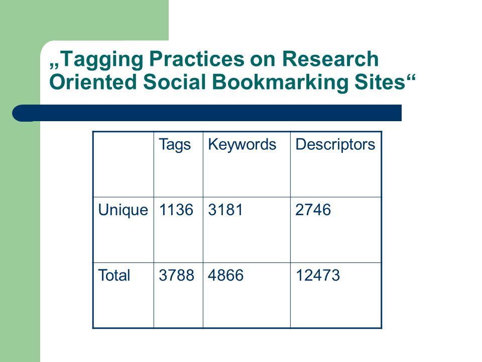 Tagging Practices on Research Oriented Social Bookmarking Sites Verwendung eines Tags: durchschnittlich 1 645 Tags wurden nur 1x verwendet Verwendung eines Schlagwortes: durchschnittlich 1 2548 Schlagworte wurden nur 1x verwendet Verwendung eines Deskriptors: durchschnittlich 2 731 Deskriptoren wurden nur 1x verwendet