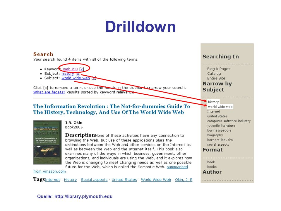 Drilldown Quelle: http://library.plymouth.edu