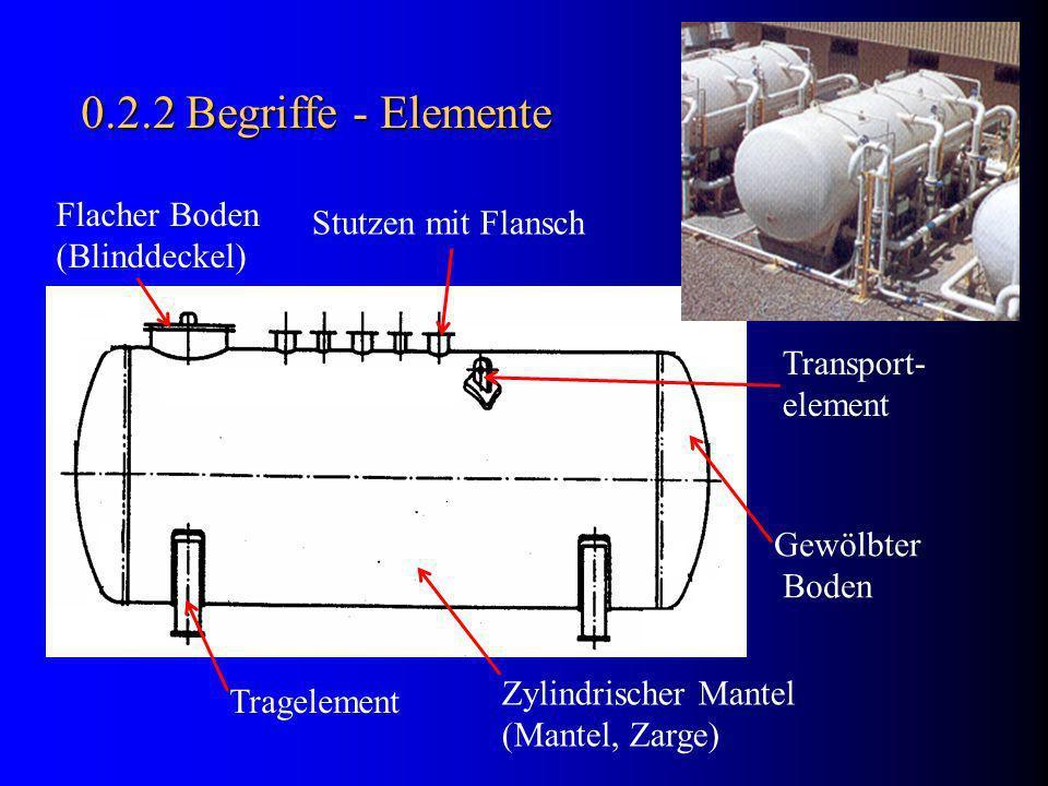 0.2.2 Begriffe - Elemente Tragelement Zylindrischer Mantel (Mantel, Zarge) Gewölbter Boden Flacher Boden (Blinddeckel) Stutzen mit Flansch Transport- element