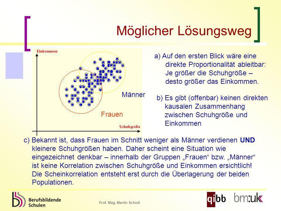 Prof. Mag. Martin Schodl Möglicher Lösungsweg a) Auf den ersten Blick wäre eine direkte Proportionalität ableitbar: Je größer die Schuhgröße – desto g
