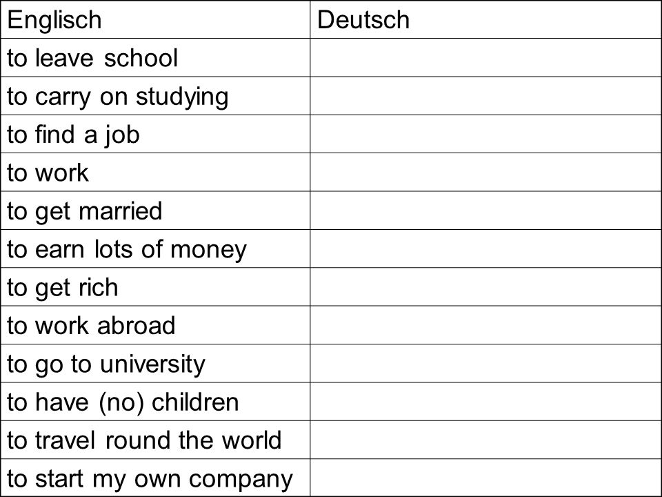 EnglischDeutsch to leave school to carry on studying to find a job to work to get married to earn lots of money to get rich to work abroad to go to university to have (no) children to travel round the world to start my own company