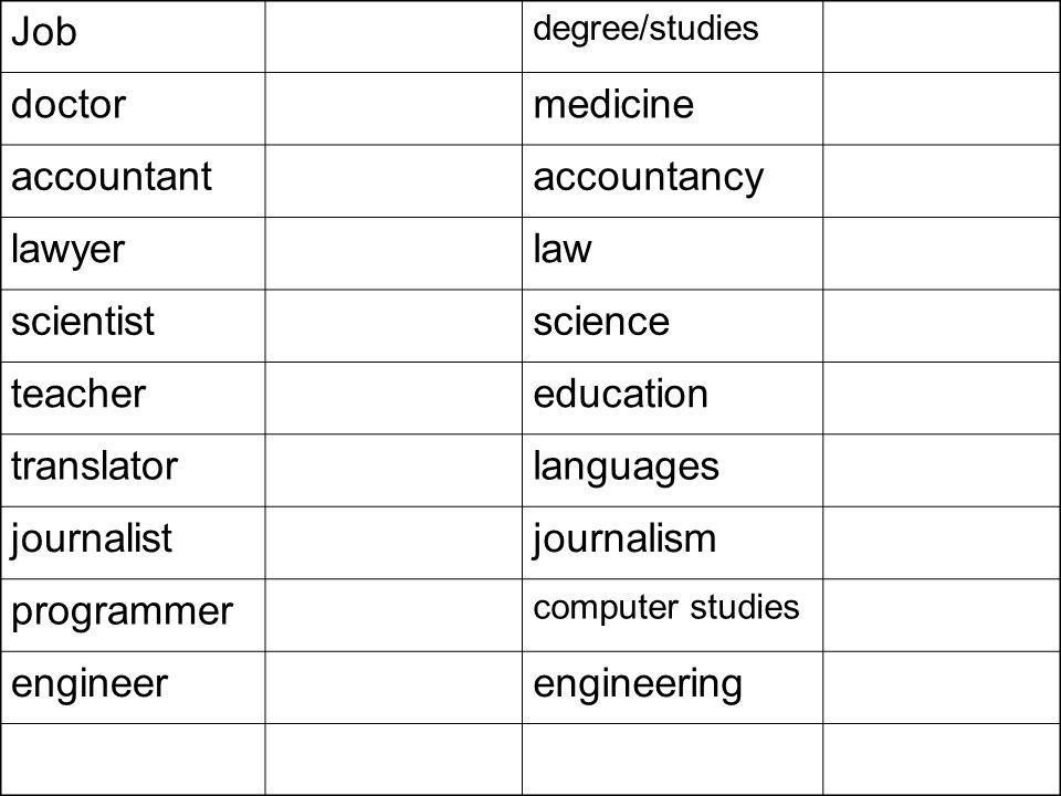 Job degree/studies doctormedicine accountantaccountancy lawyerlaw scientistscience teachereducation translatorlanguages journalistjournalism programme