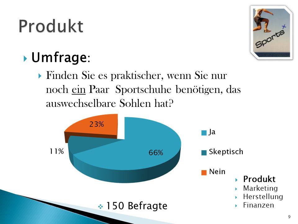 9 Umfrage : Finden Sie es praktischer, wenn Sie nur noch ein Paar Sportschuhe benötigen, das auswechselbare Sohlen hat? 150 Befragte Produkt Marketing