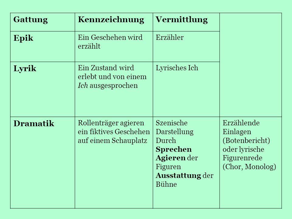 Merkmale der dramatischen Gattung Sprechsituation: unmittelbar (in Haupttext oder Nebentext).