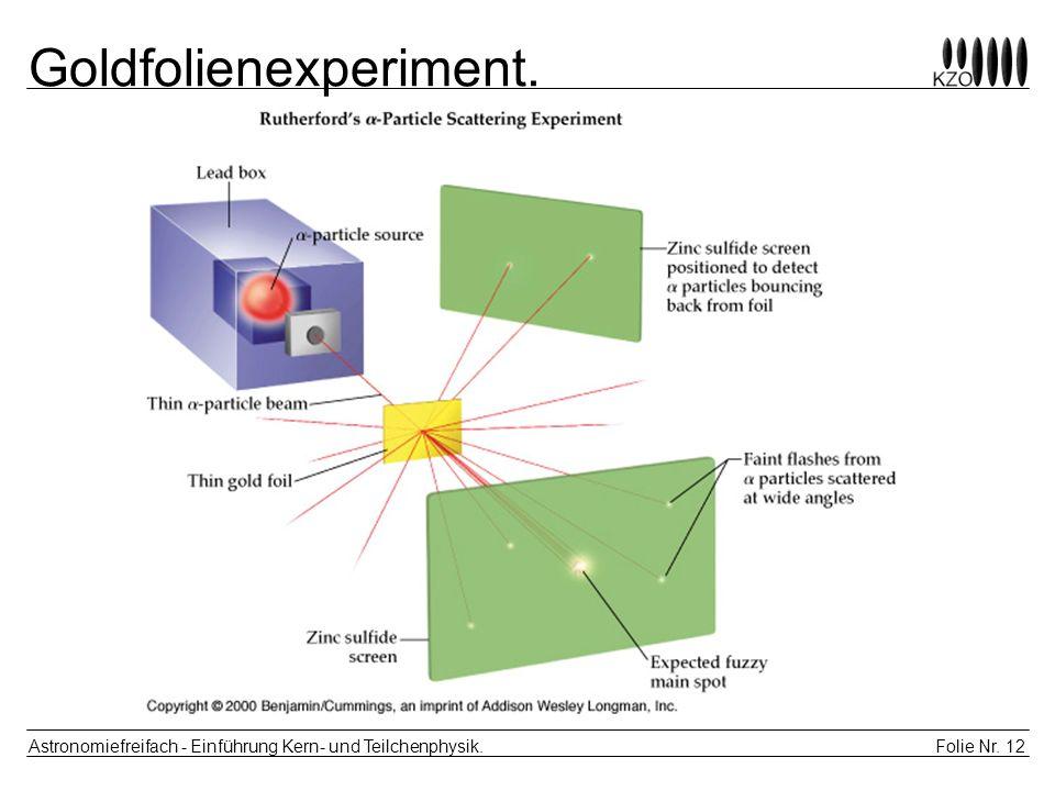 Folie Nr. 12 Astronomiefreifach - Einführung Kern- und Teilchenphysik. Goldfolienexperiment.
