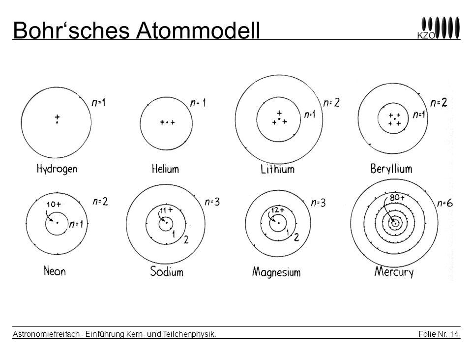 Folie Nr. 14 Astronomiefreifach - Einführung Kern- und Teilchenphysik. Bohrsches Atommodell