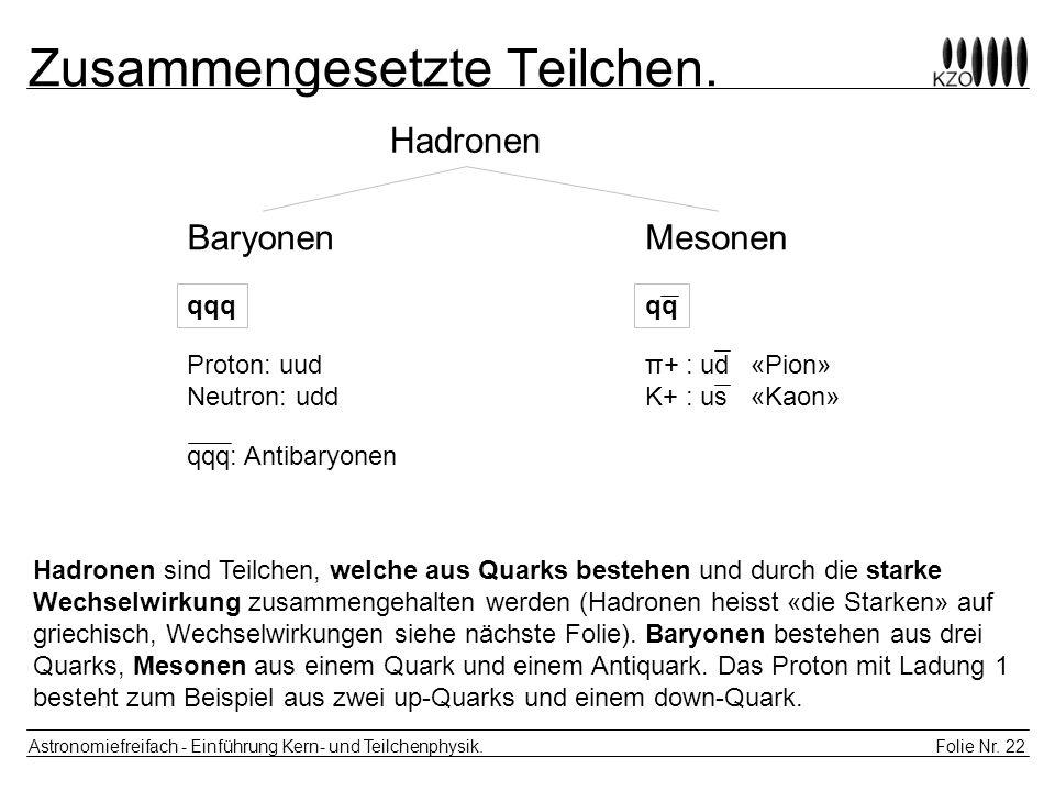Folie Nr. 22 Astronomiefreifach - Einführung Kern- und Teilchenphysik. Zusammengesetzte Teilchen. MesonenBaryonen qqq Hadronen Proton: uud Neutron: ud