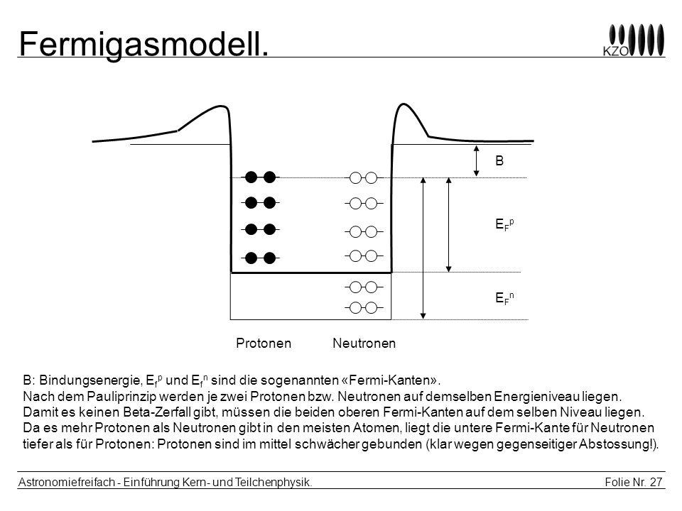 Folie Nr. 27 Astronomiefreifach - Einführung Kern- und Teilchenphysik. Fermigasmodell. ProtonenNeutronen B EFpEFp EFnEFn B: Bindungsenergie, E f p und