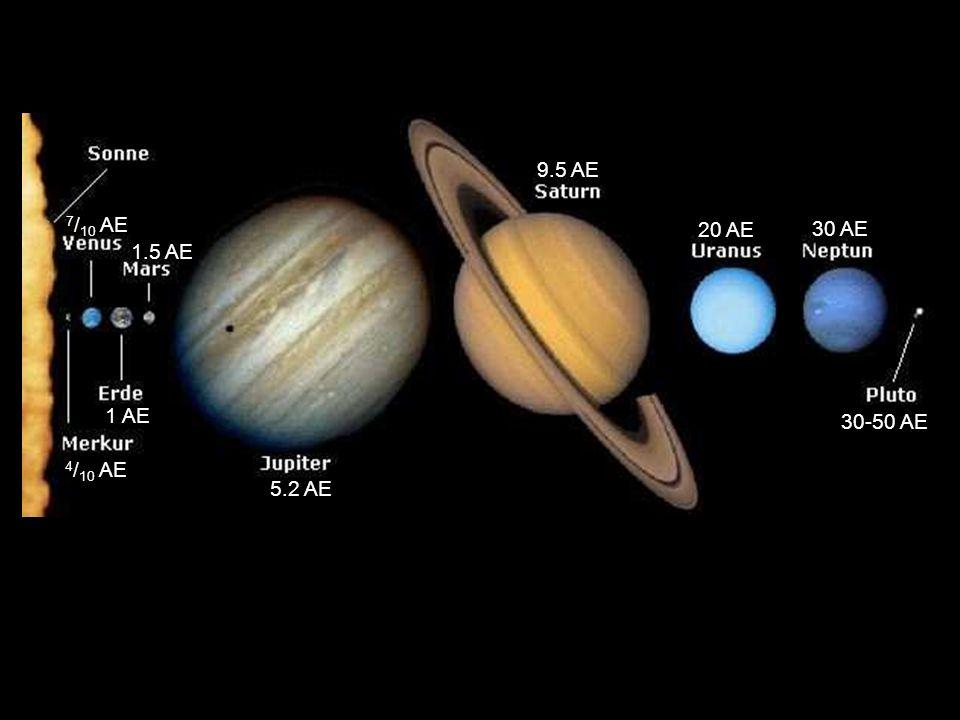 Unser Sonnensystem |1 1 AE := 149,6 · 10 6 km (Astronomische Einheit) 8 Lichtminuten 20 Lichtsekunden. 1 AE 1.5 AE 4 / 10 AE 7 / 10 AE 30-50 AE 30 AE