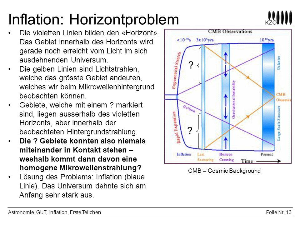 Folie Nr. 13 Astronomie. GUT, Inflation, Erste Teilchen. Inflation: Horizontproblem Die violetten Linien bilden den «Horizont». Das Gebiet innerhalb d