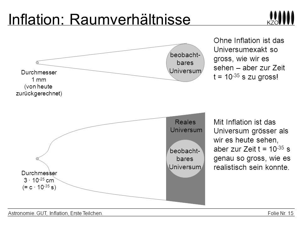 Folie Nr. 15 Astronomie. GUT, Inflation, Erste Teilchen. Inflation: Raumverhältnisse beobacht- bares Universum Reales Universum Durchmesser 1 mm (von