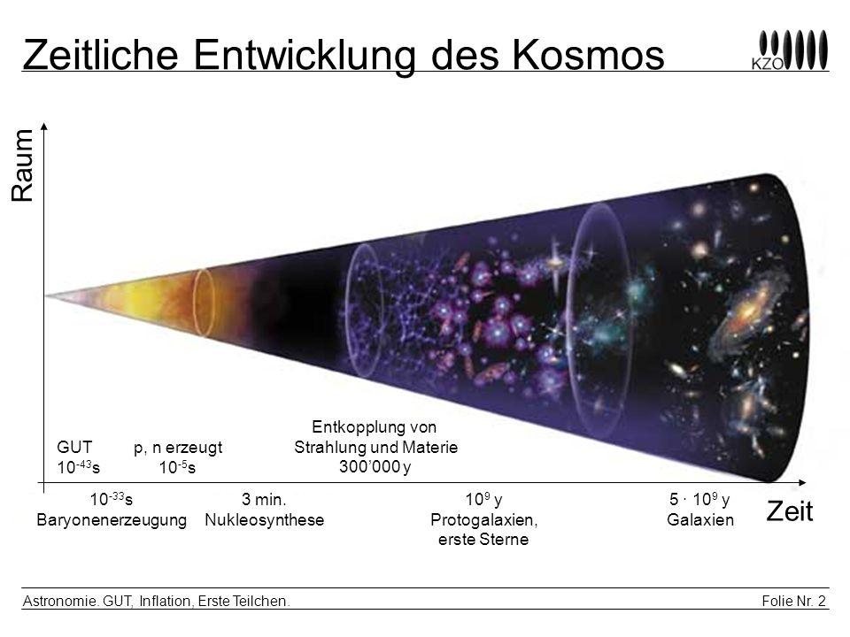 Folie Nr. 2 Astronomie. GUT, Inflation, Erste Teilchen. Zeitliche Entwicklung des Kosmos Zeit Raum GUT 10 -43 s 10 9 y Protogalaxien, erste Sterne 3 m