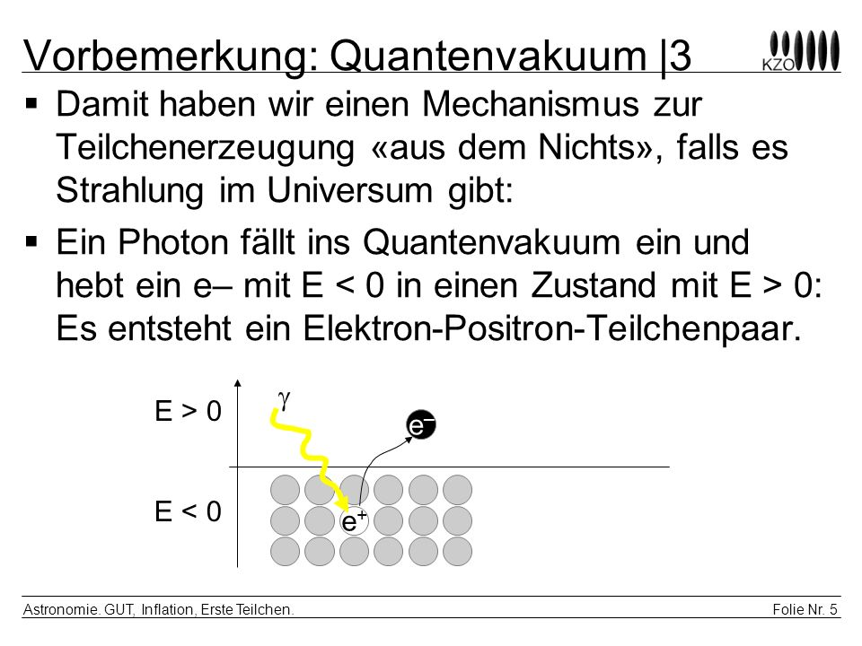 Folie Nr. 5 Astronomie. GUT, Inflation, Erste Teilchen. Vorbemerkung: Quantenvakuum |3 Damit haben wir einen Mechanismus zur Teilchenerzeugung «aus de