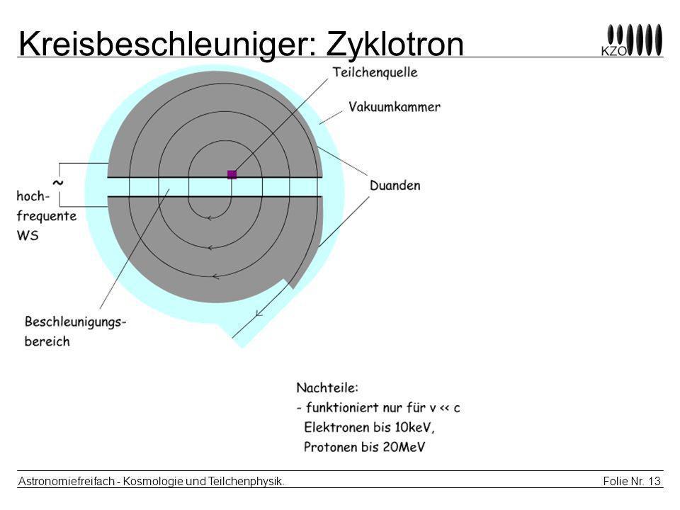 Folie Nr. 13 Astronomiefreifach - Kosmologie und Teilchenphysik. Kreisbeschleuniger: Zyklotron