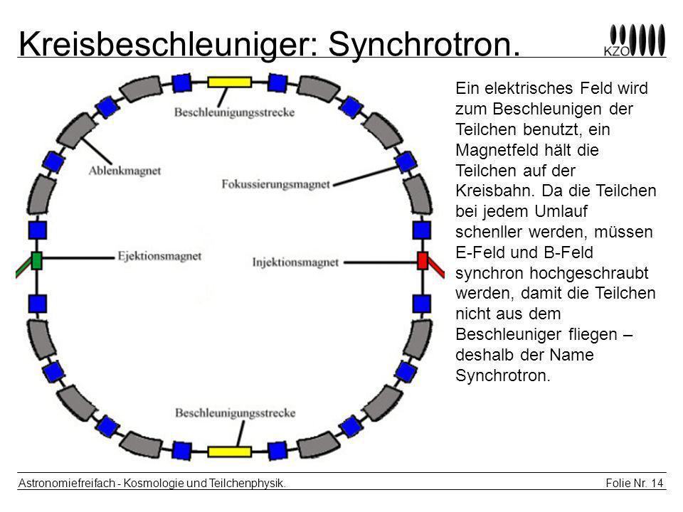 Folie Nr. 14 Astronomiefreifach - Kosmologie und Teilchenphysik. Kreisbeschleuniger: Synchrotron. Ein elektrisches Feld wird zum Beschleunigen der Tei