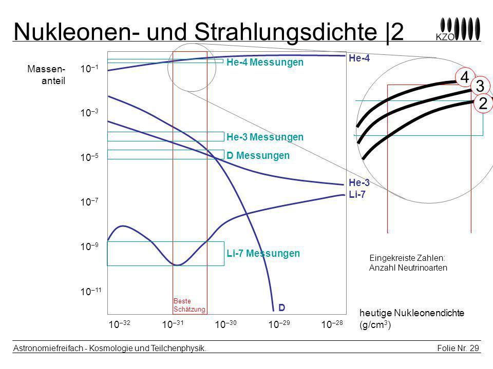 Folie Nr. 29 Astronomiefreifach - Kosmologie und Teilchenphysik. Nukleonen- und Strahlungsdichte |2 10 –32 10 –31 10 –30 10 –29 10 –28 10 –1 10 –3 10