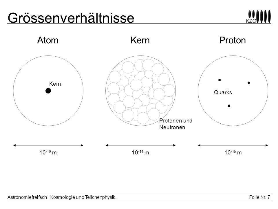 Folie Nr. 7 Astronomiefreifach - Kosmologie und Teilchenphysik. Grössenverhältnisse AtomKernProton Kern Protonen und Neutronen Quarks 10 -10 m10 -14 m