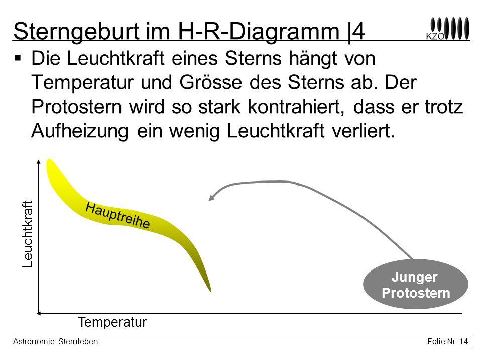 Folie Nr. 14 Astronomie. Sternleben. Sterngeburt im H-R-Diagramm |4 Die Leuchtkraft eines Sterns hängt von Temperatur und Grösse des Sterns ab. Der Pr