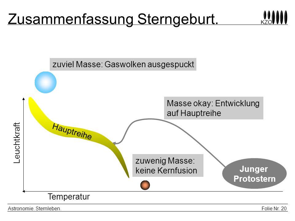 Folie Nr. 20 Astronomie. Sternleben. Zusammenfassung Sterngeburt. Leuchtkraft Hauptreihe Junger Protostern Temperatur zuviel Masse: Gaswolken ausgespu