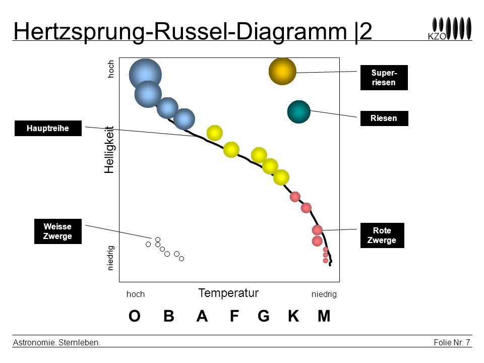 Folie Nr. 7 Astronomie. Sternleben. Hertzsprung-Russel-Diagramm |2 hoch Temperatur niedrig niedrig Helligkeit hoch Weisse Zwerge Rote Zwerge Hauptreih