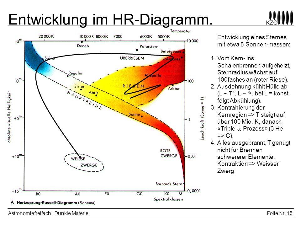 Folie Nr. 15 Astronomiefreifach - Dunkle Materie. Entwicklung im HR-Diagramm. Entwicklung eines Sternes mit etwa 5 Sonnen-massen: 1.Vom Kern- ins Scha