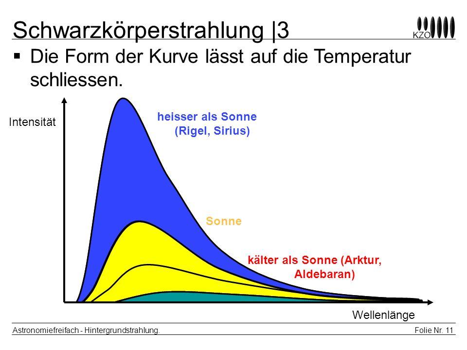 Folie Nr. 11 Astronomiefreifach - Hintergrundstrahlung. Die Form der Kurve lässt auf die Temperatur schliessen. Schwarzkörperstrahlung |3 Intensität W