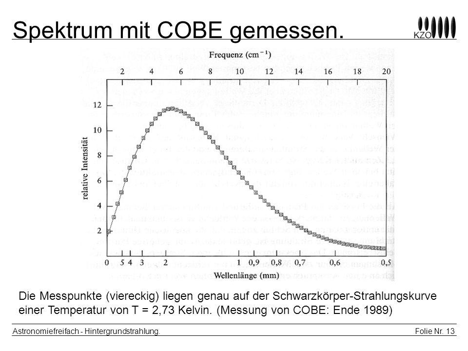 Folie Nr. 13 Astronomiefreifach - Hintergrundstrahlung. Spektrum mit COBE gemessen. Die Messpunkte (viereckig) liegen genau auf der Schwarzkörper-Stra