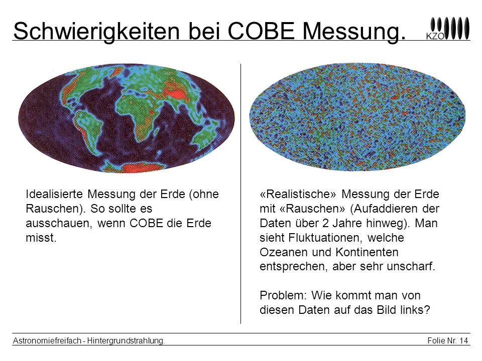Folie Nr. 14 Astronomiefreifach - Hintergrundstrahlung. Schwierigkeiten bei COBE Messung. Idealisierte Messung der Erde (ohne Rauschen). So sollte es