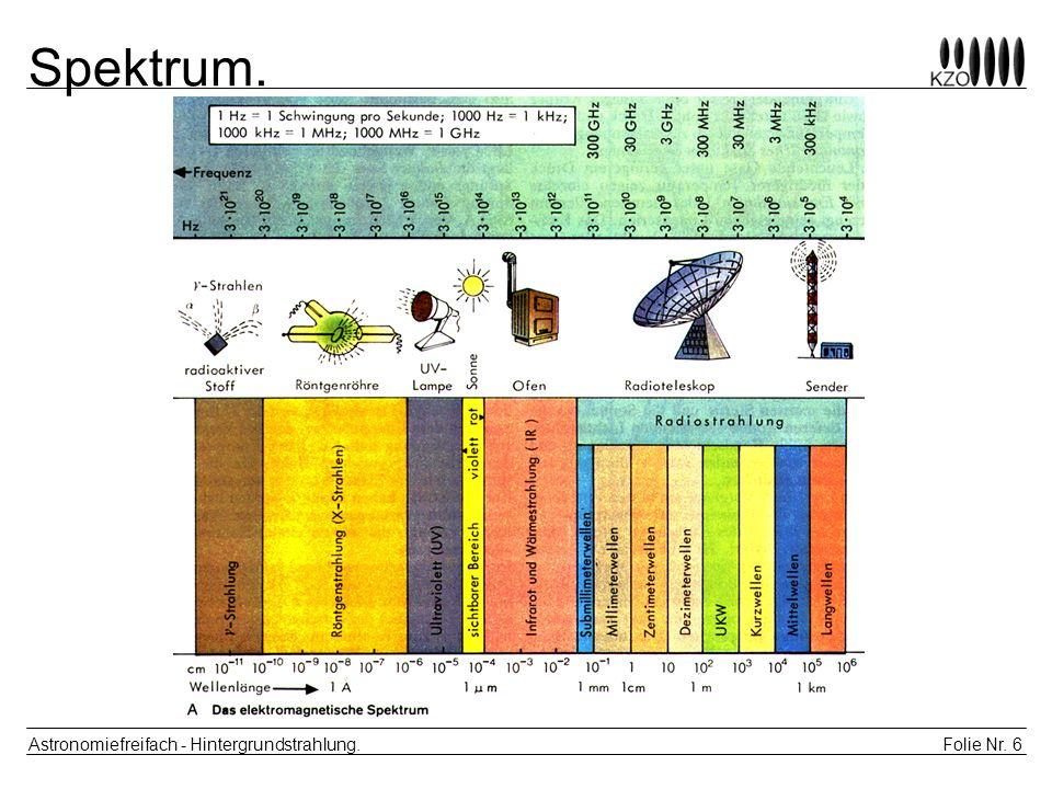 Folie Nr. 6 Astronomiefreifach - Hintergrundstrahlung. Spektrum.