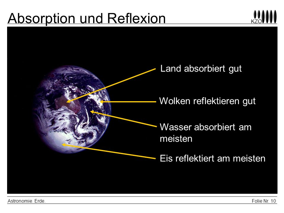 Folie Nr. 10 Astronomie. Erde. Absorption und Reflexion Eis reflektiert am meisten Wolken reflektieren gut Land absorbiert gut Wasser absorbiert am me