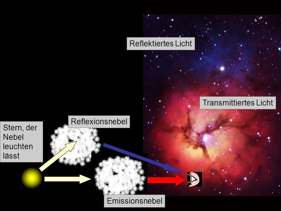 Transmittiertes Licht Reflektiertes Licht Stern, der Nebel leuchten lässt Reflexionsnebel Emissionsnebel