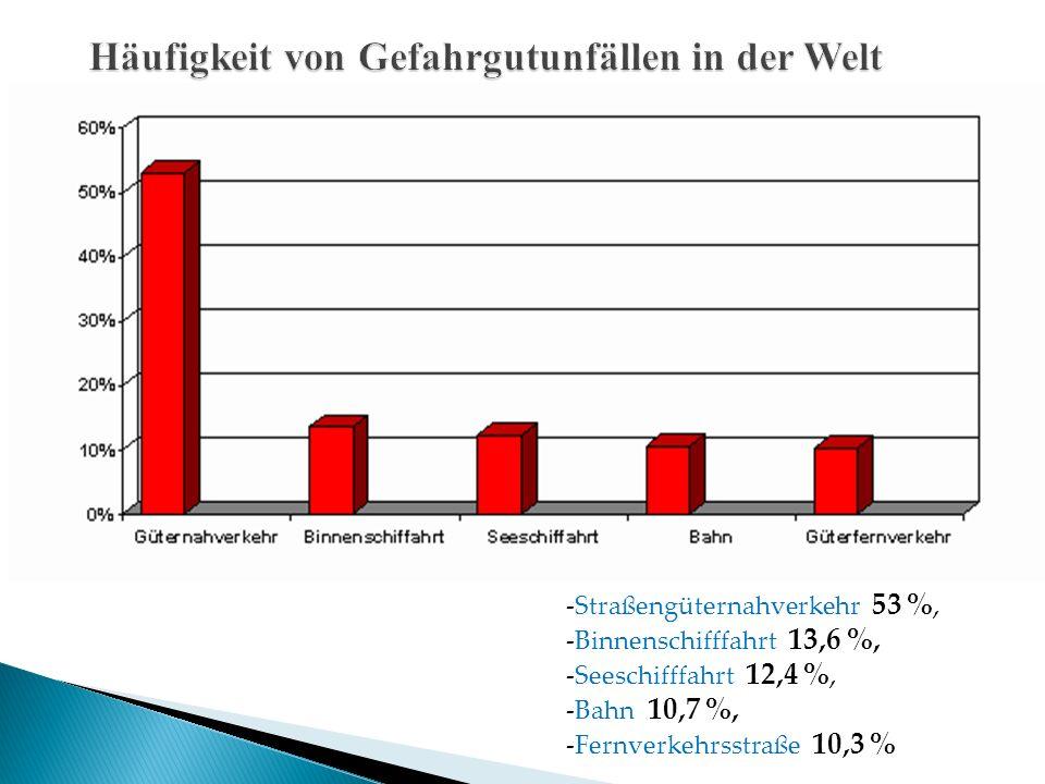 -Straßengüternahverkehr 53 %, -Binnenschifffahrt 13,6 %, -Seeschifffahrt 12,4 %, -Bahn 10,7 %, -Fernverkehrsstraße 10,3 %