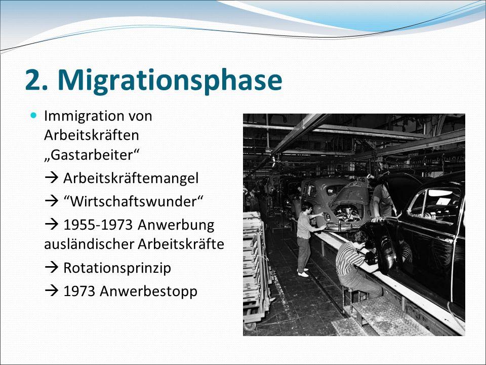 2. Migrationsphase Immigration von Arbeitskräften Gastarbeiter Arbeitskräftemangel Wirtschaftswunder 1955-1973 Anwerbung ausländischer Arbeitskräfte R
