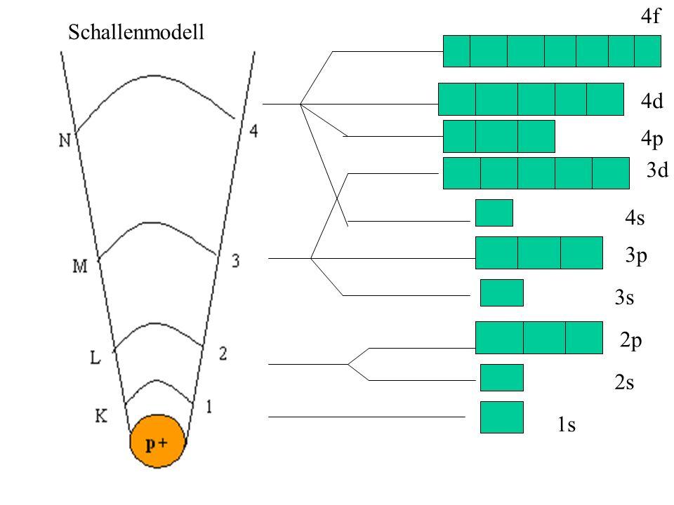1s 2s 2p 3s 3p 4s 3d 4p 4d 4f Schallenmodell