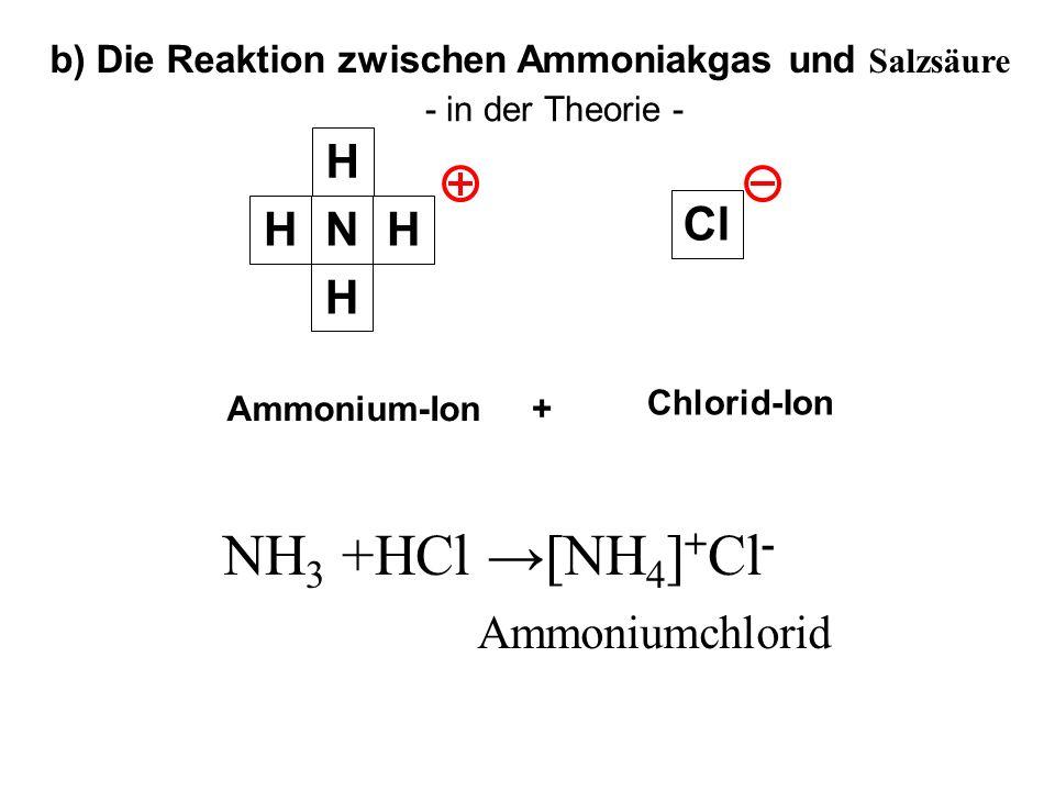 Cl H HHN H H H H b) Die Reaktion zwischen Ammoniakgas und Salzsäure - in der Theorie - Ammoniakgas Salzsäure + Chlorid-Ion Ammonium-Ion NH 3 +HCl [NH