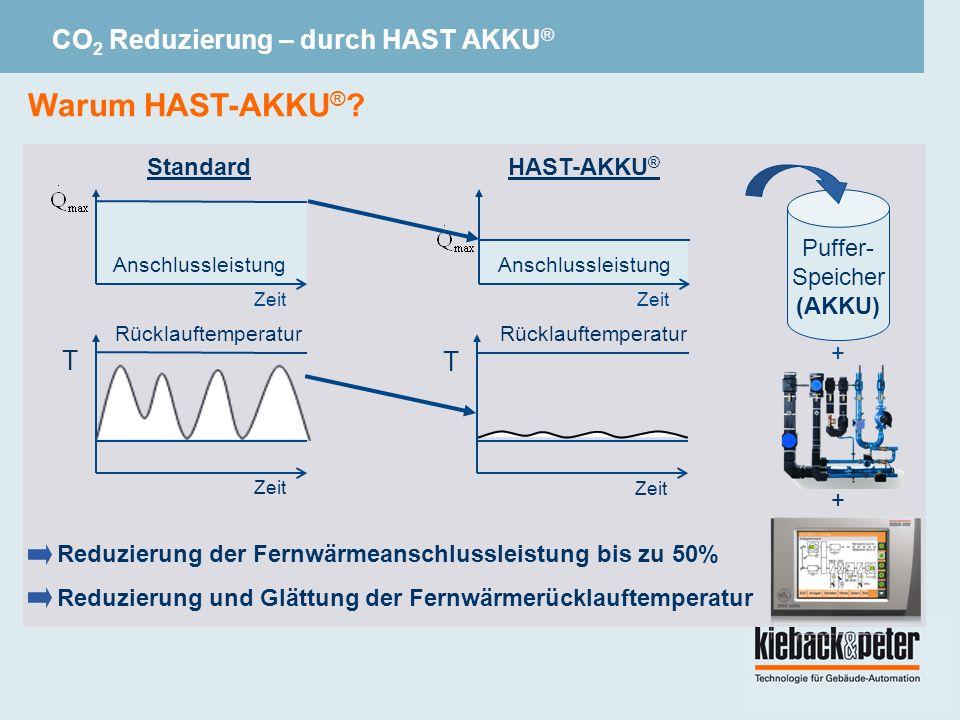 Standard Zeit Anschlussleistung T Zeit HAST-AKKU ® Zeit Anschlussleistung T Zeit Puffer- Speicher (AKKU) Reduzierung der Fernwärmeanschlussleistung bis zu 50% Reduzierung und Glättung der Fernwärmerücklauftemperatur Warum HAST-AKKU ® .